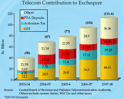 telecom-national-exchequer